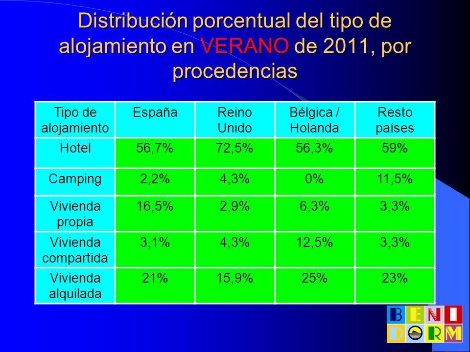 Distribución porcentual del tipo de alojamiento en VERANO de 2011, por procedencias