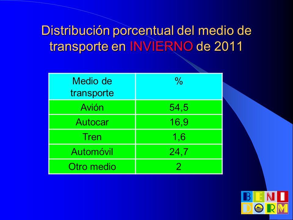 Distribución porcentual del medio de transporte en INVIERNO de 2011