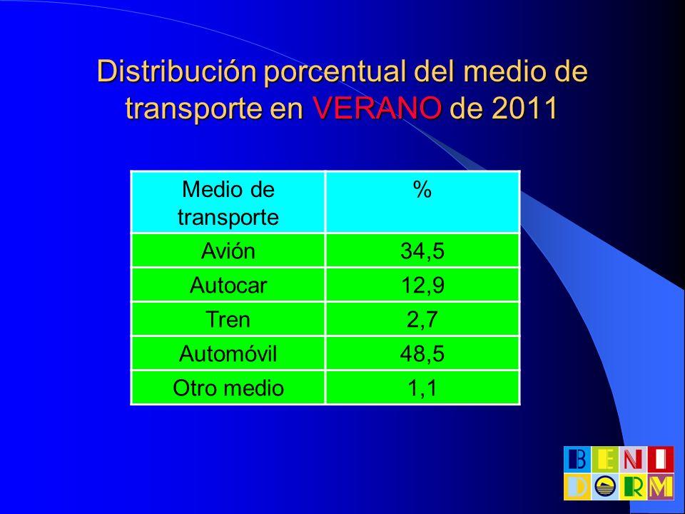 Distribución porcentual del medio de transporte en VERANO de 2011