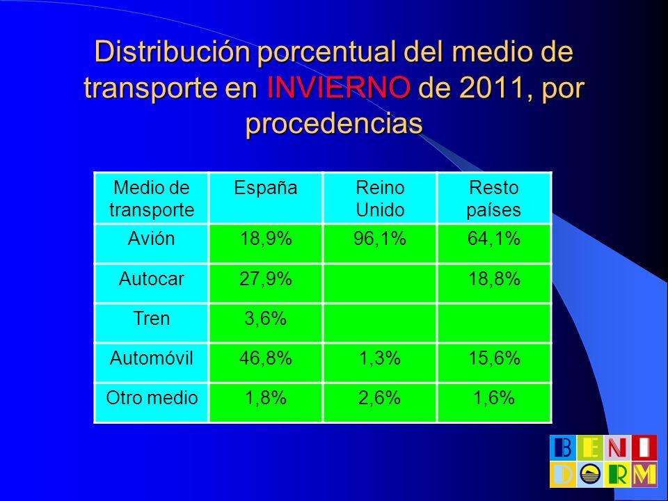 Distribución porcentual del medio de transporte en INVIERNO de 2011, por procedencias