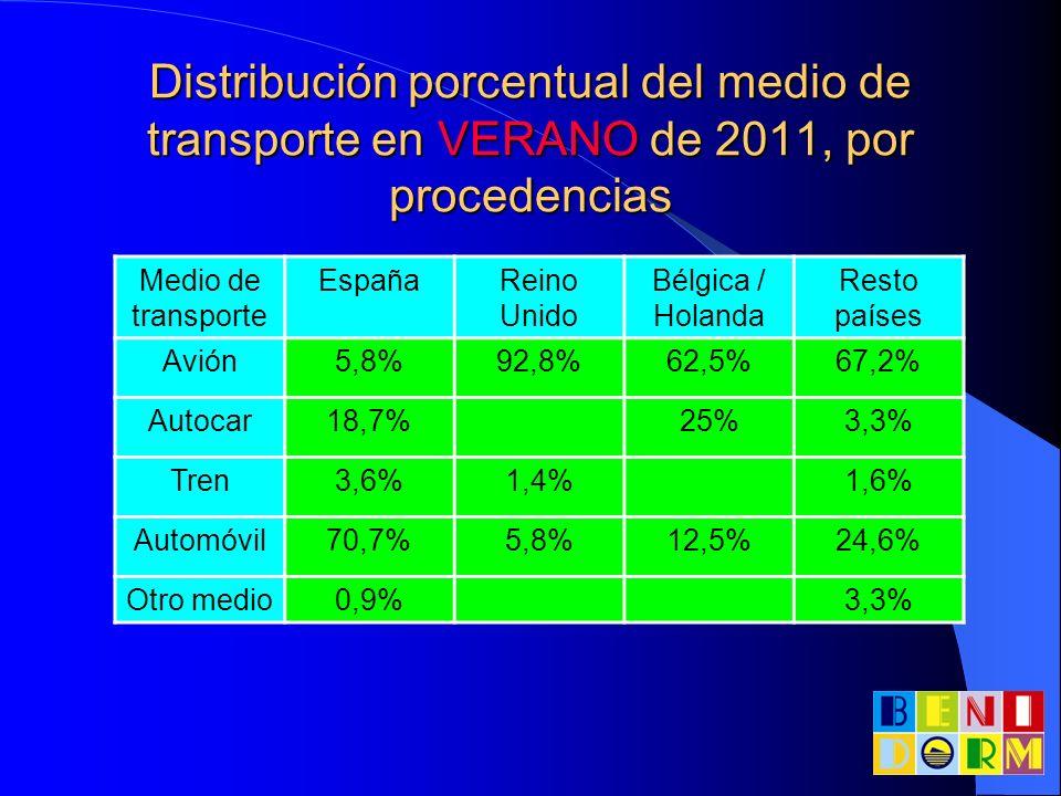 Distribución porcentual del medio de transporte en VERANO de 2011, por procedencias