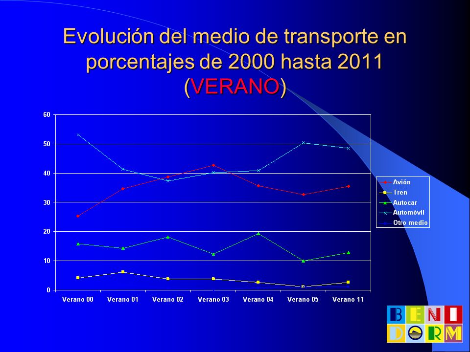 Evolución del medio de transporte en porcentajes de 2000 hasta 2011 (VERANO)
