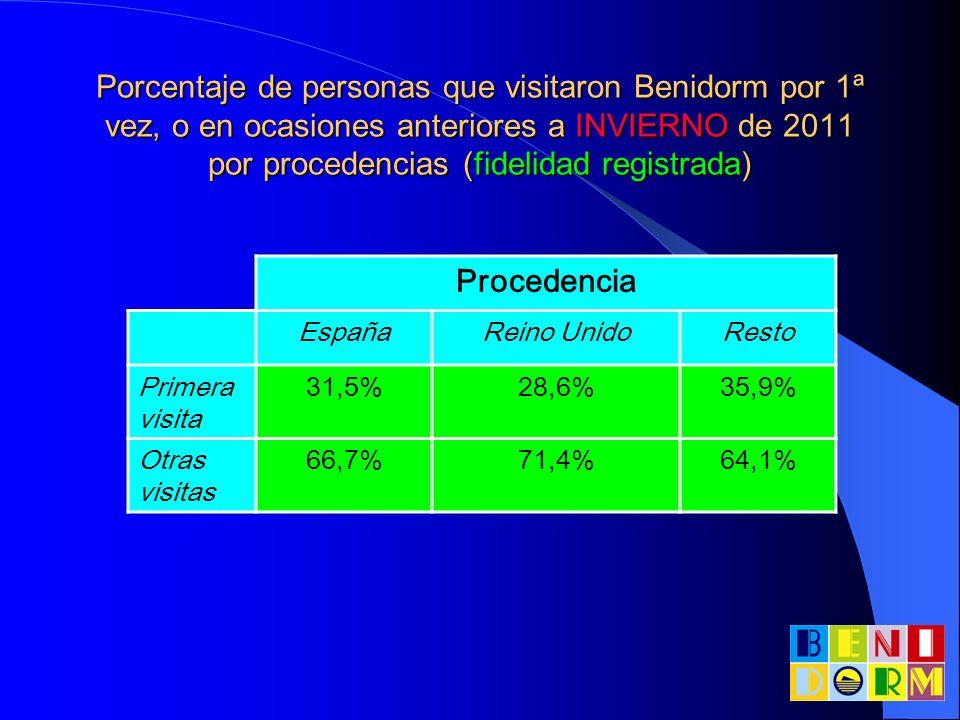 Porcentaje de personas que visitaron Benidorm por 1ª vez, o en ocasiones anteriores a INVIERNO de 2011 por procedencias (fidelidad registrada)