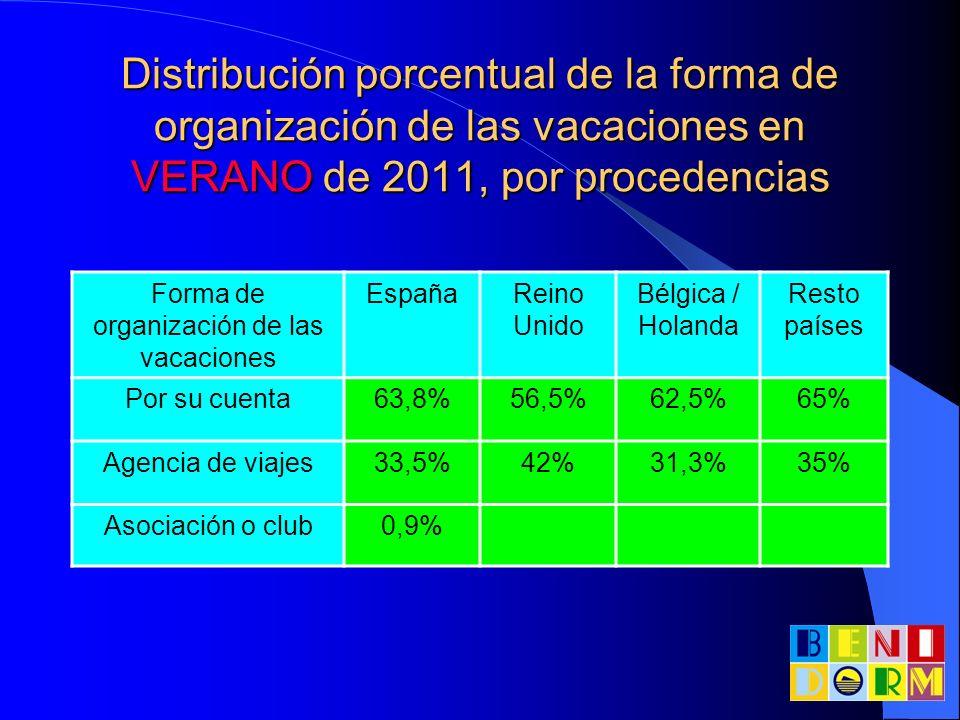 Forma de organización de las vacaciones