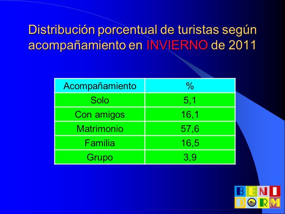 Distribución porcentual de turistas según acompañamiento en INVIERNO de 2011