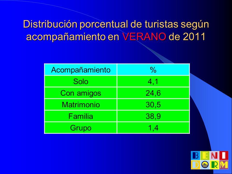 Distribución porcentual de turistas según acompañamiento en VERANO de 2011