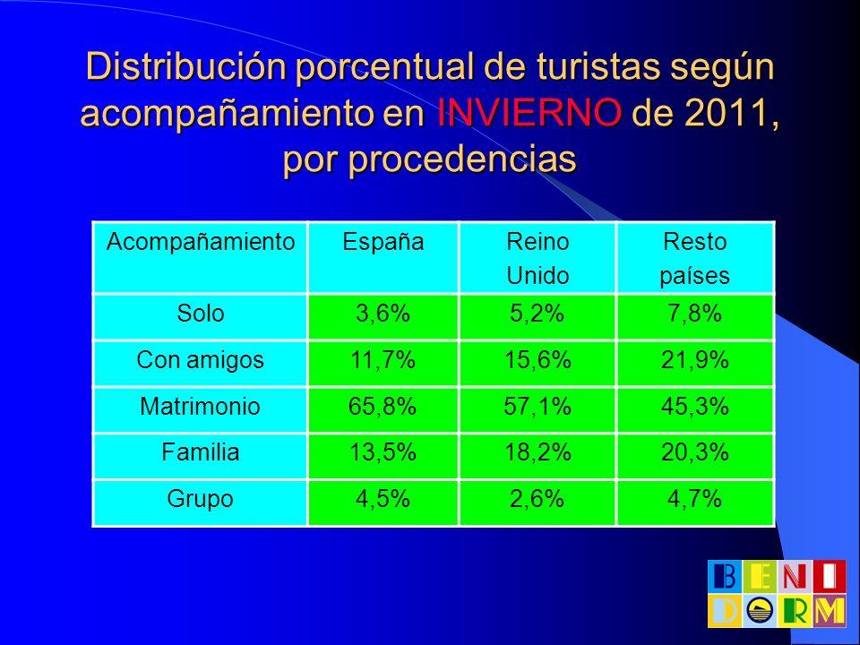 Distribución porcentual de turistas según acompañamiento en INVIERNO de 2011, por procedencias