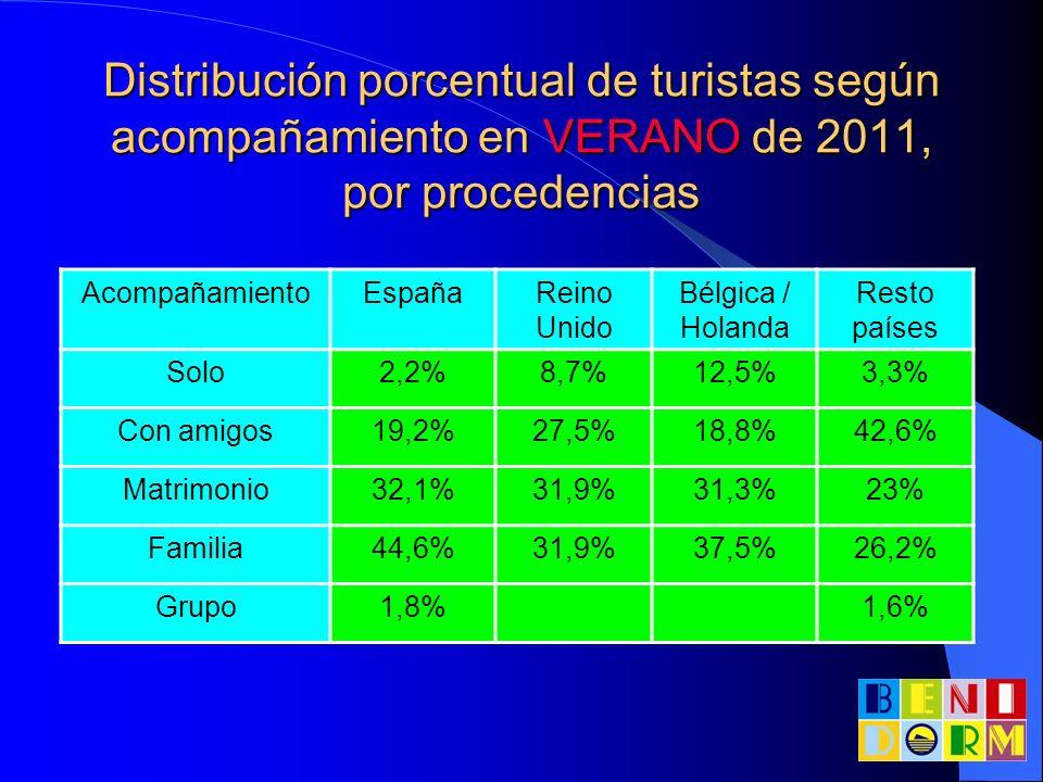 Distribución porcentual de turistas según acompañamiento en VERANO de 2011, por procedencias