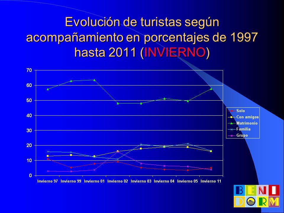 Evolución de turistas según acompañamiento en porcentajes de 1997 hasta 2011 (INVIERNO)