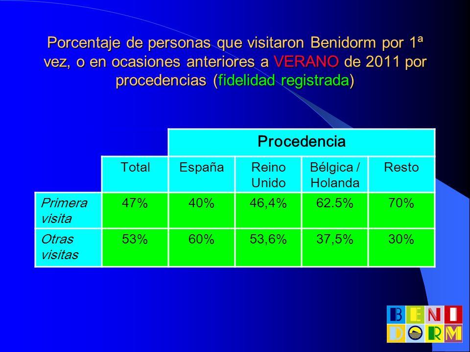 Porcentaje de personas que visitaron Benidorm por 1ª vez, o en ocasiones anteriores a VERANO de 2011 por procedencias (fidelidad registrada)