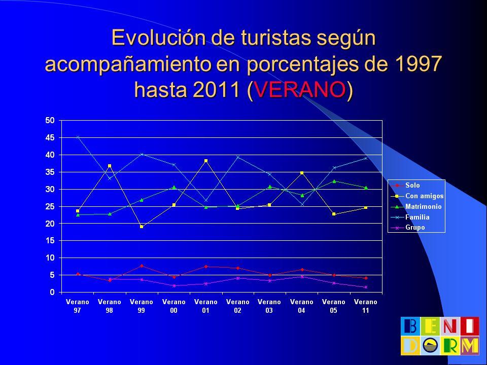 Evolución de turistas según acompañamiento en porcentajes de 1997 hasta 2011 (VERANO)