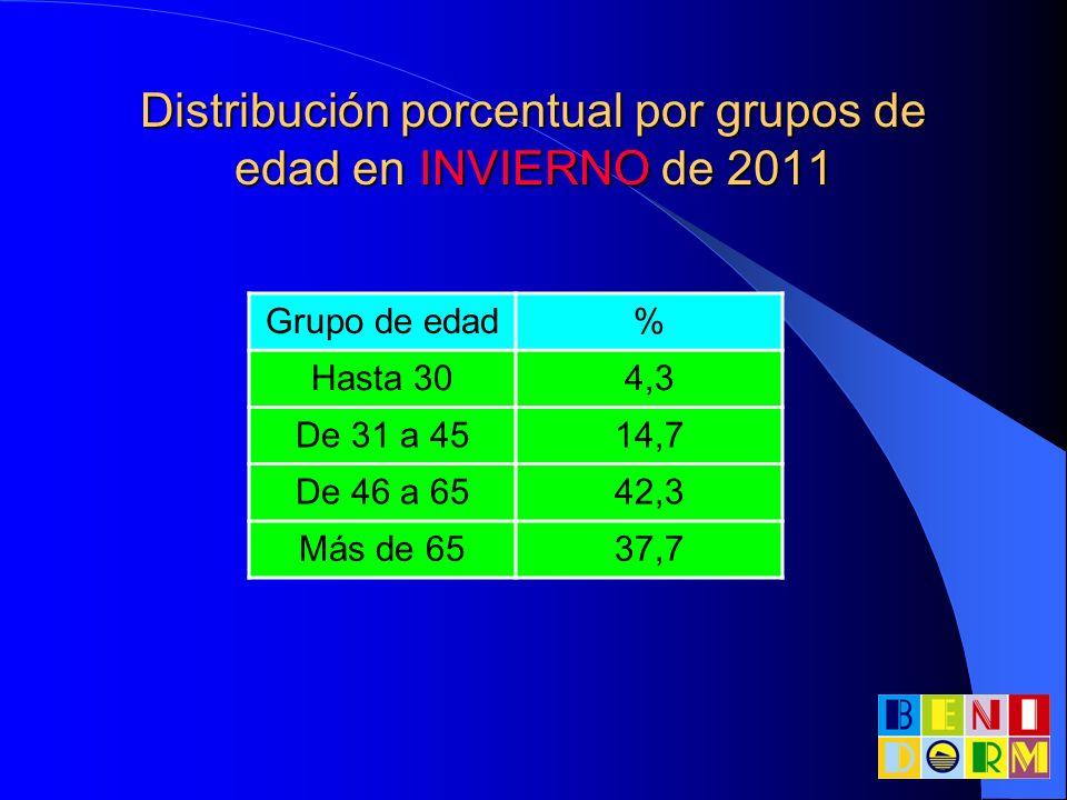 Distribución porcentual por grupos de edad en INVIERNO de 2011