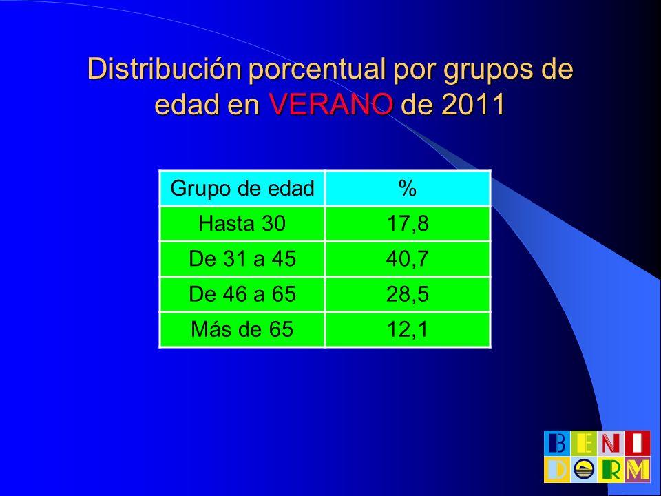 Distribución porcentual por grupos de edad en VERANO de 2011