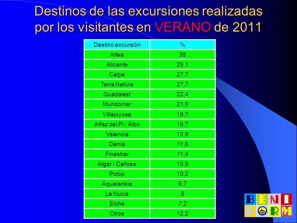 Destinos de las excursiones realizadas por los visitantes en VERANO de 2011