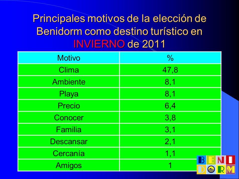 Principales motivos de la elección de Benidorm como destino turístico en INVIERNO de 2011