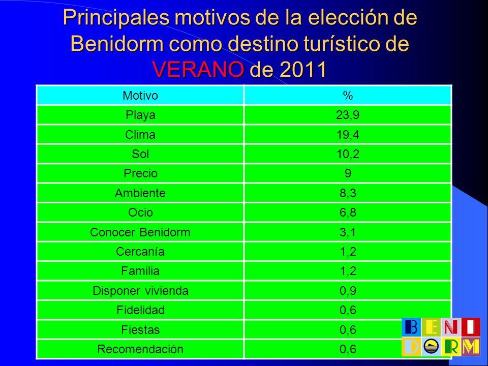Principales motivos de la elección de Benidorm como destino turístico de VERANO de 2011