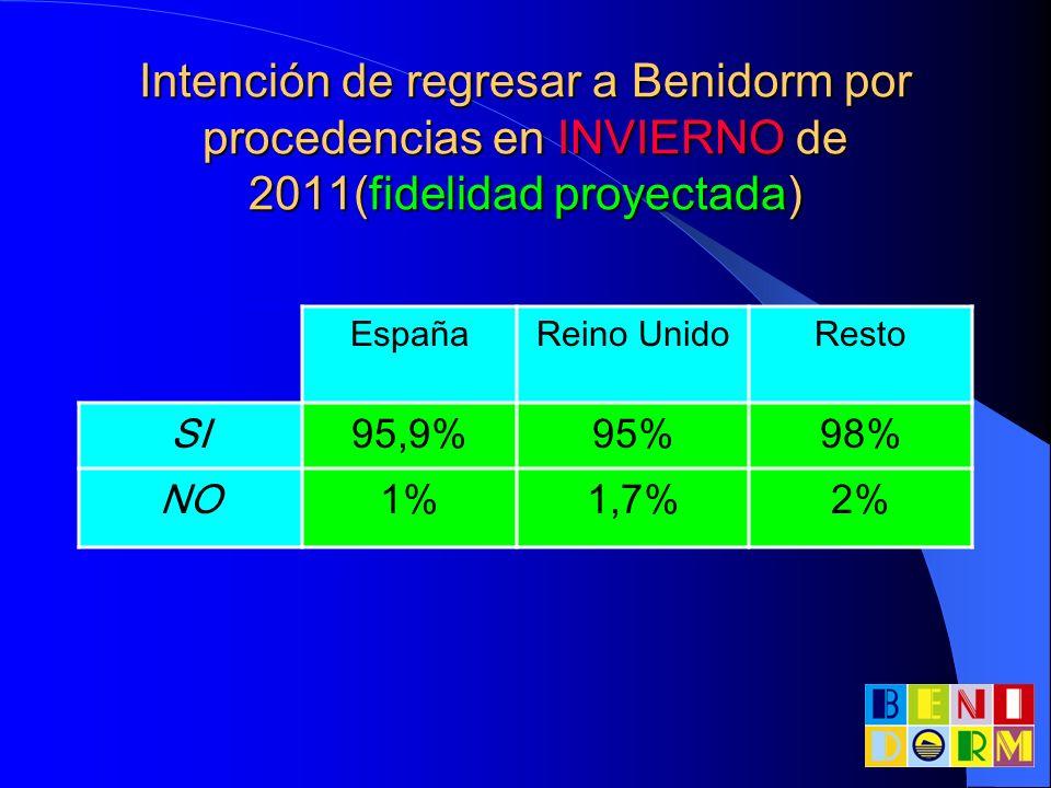 Intención de regresar a Benidorm por procedencias en INVIERNO de 2011(fidelidad proyectada)