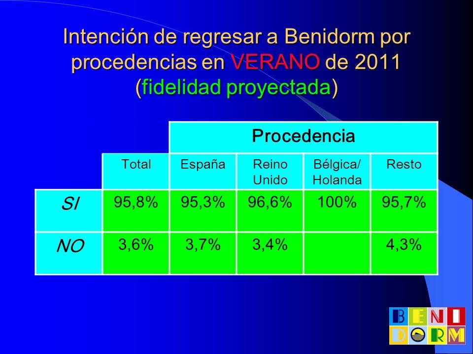 Intención de regresar a Benidorm por procedencias en VERANO de 2011 (fidelidad proyectada)