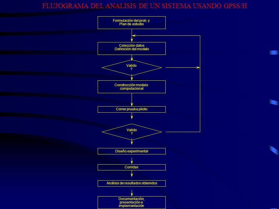 FLUJOGRAMA DEL ANALISIS DE UN SISTEMA USANDO GPSS/H