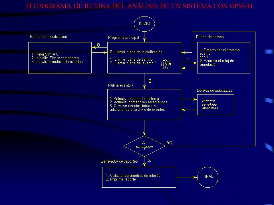 FLUJOGRAMA DE RUTINA DEL ANÁLISIS DE UN SISTEMA CON GPSS/H