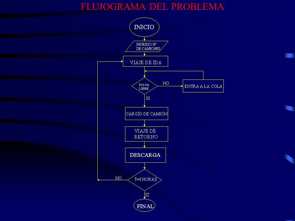 FLUJOGRAMA DEL PROBLEMA