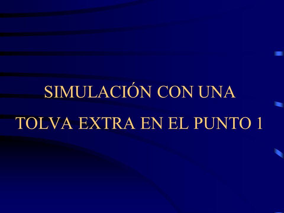 SIMULACIÓN CON UNA TOLVA EXTRA EN EL PUNTO 1