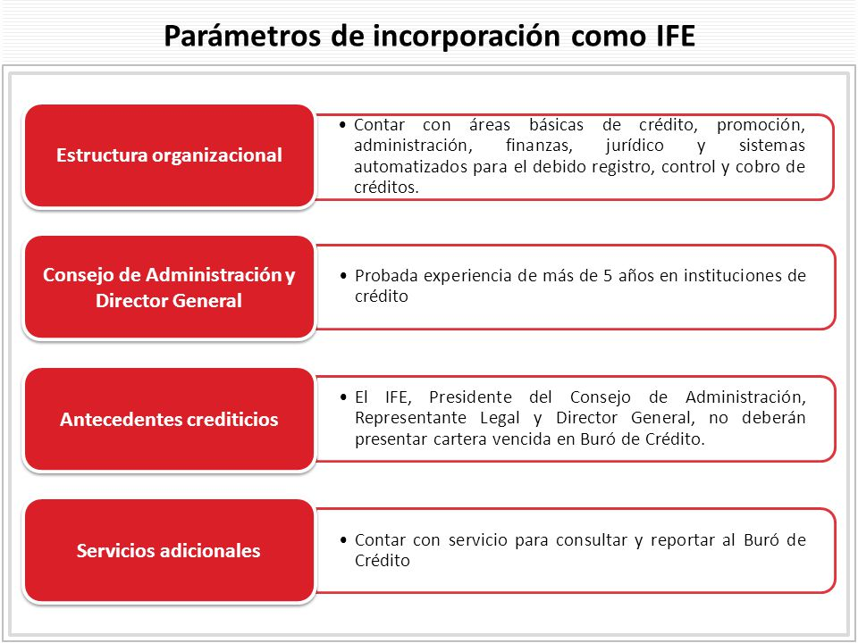 Intermediarios financieros especializados 5to ppt descargar for Buro juridico