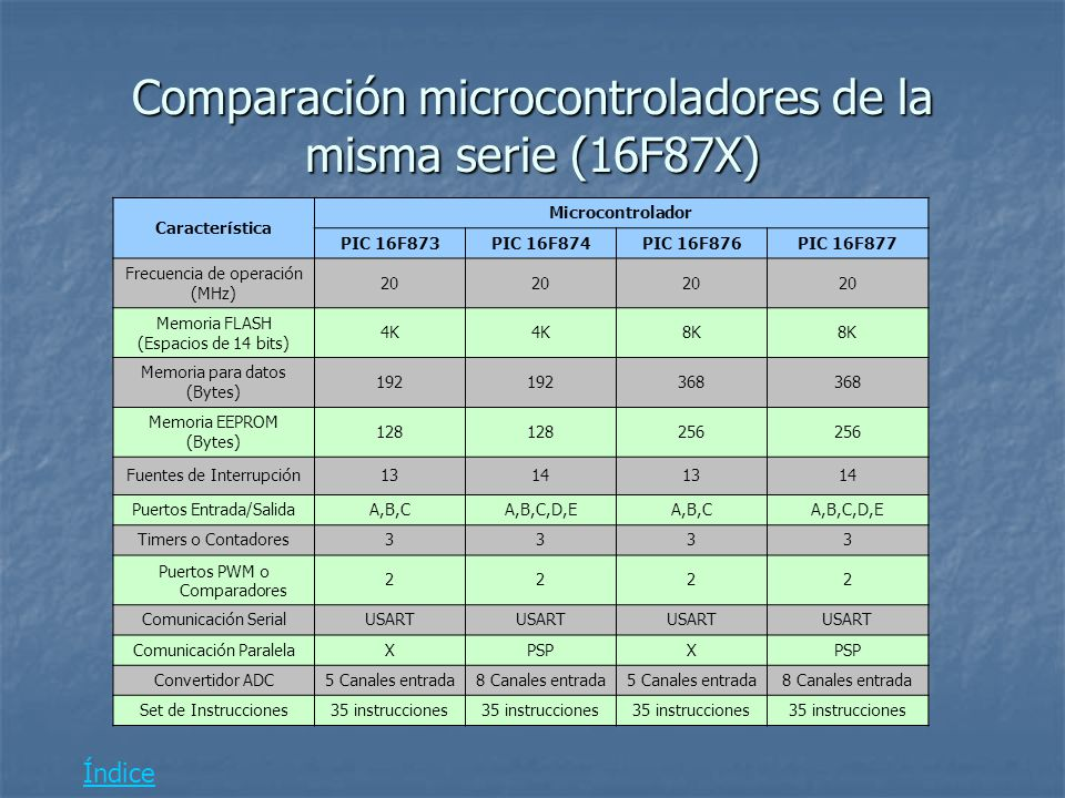 Microcontroladores microchip ppt descargar for Arquitectura 128 bits