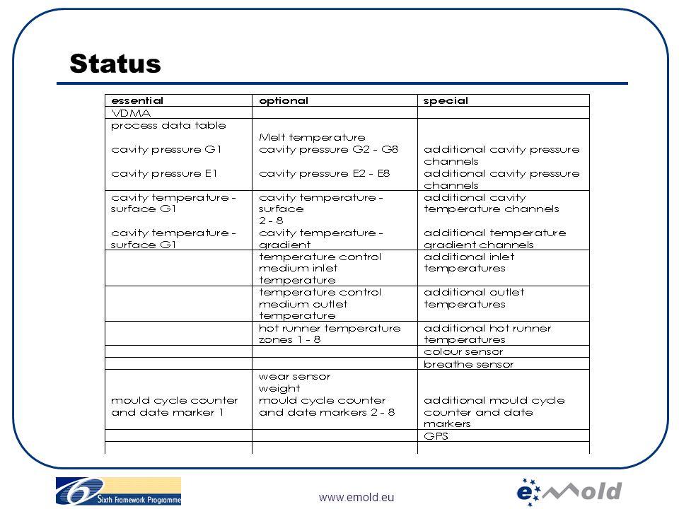 Status www.emold.eu