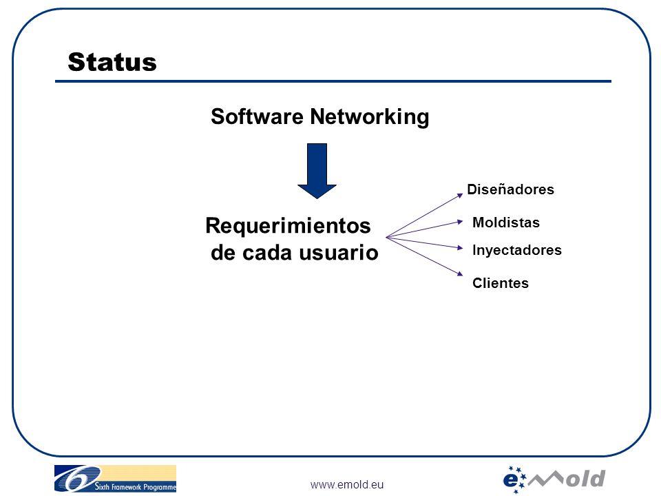 Status Software Networking Requerimientos de cada usuario Diseñadores
