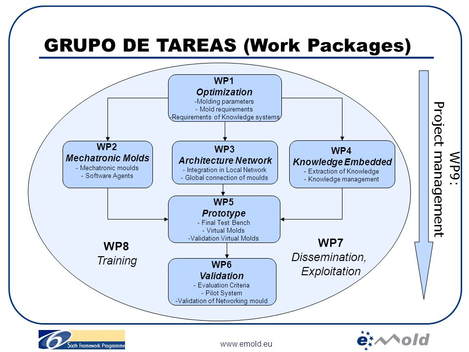 GRUPO DE TAREAS (Work Packages)