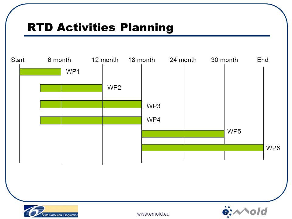 RTD Activities Planning