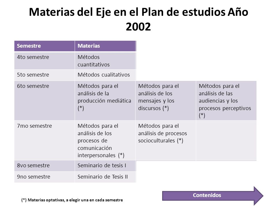 Materias del Eje en el Plan de estudios Año 2002