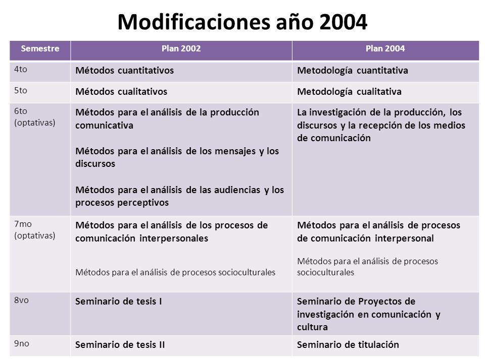 Modificaciones año 2004 Métodos cuantitativos Metodología cuantitativa