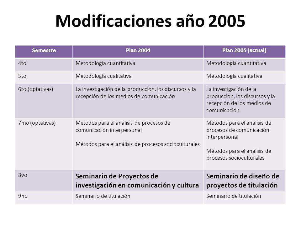 Modificaciones año 2005 Semestre. Plan 2004. Plan 2005 (actual) 4to. Metodología cuantitativa. 5to.