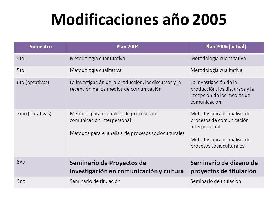 Modificaciones año 2005Semestre. Plan 2004. Plan 2005 (actual) 4to. Metodología cuantitativa. 5to. Metodología cualitativa.