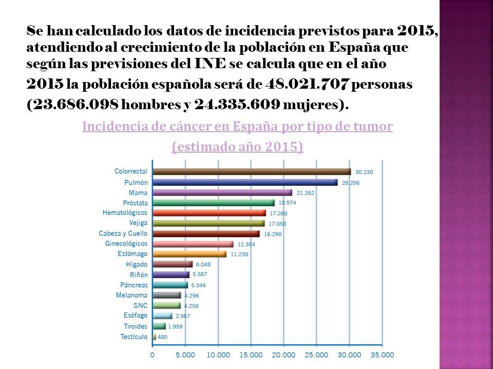 Se han calculado los datos de incidencia previstos para 2015, atendiendo al crecimiento de la población en España que según las previsiones del INE se calcula que en el año 2015 la población española será de 48.021.707 personas (23.686.098 hombres y 24.335.609 mujeres).