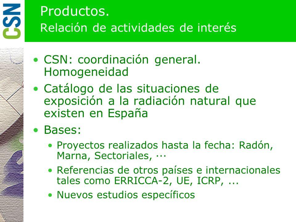 Productos. Relación de actividades de interés
