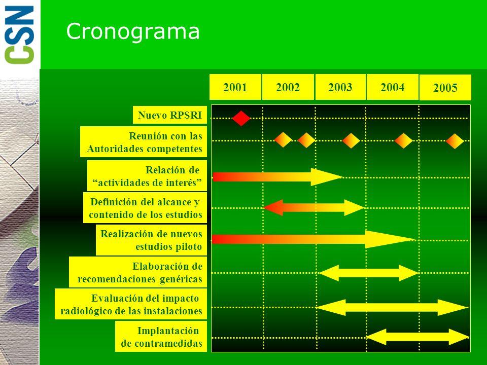 Cronograma 2001 2002 2003 2004 2005 Nuevo RPSRI Reunión con las