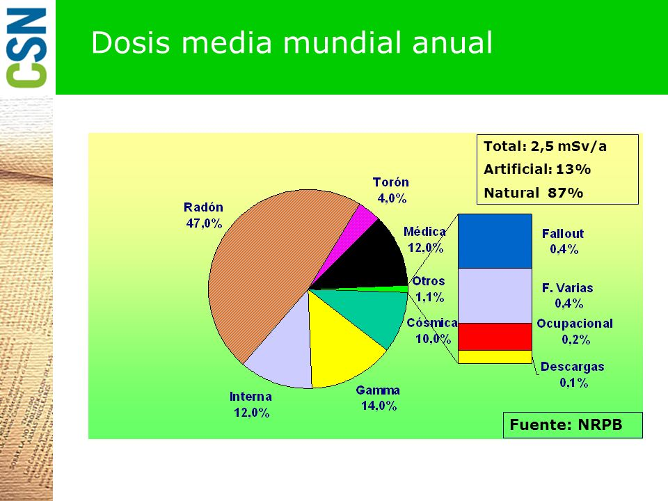 Dosis media mundial anual