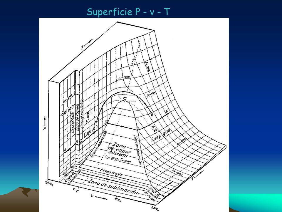 Superficie P - v - T