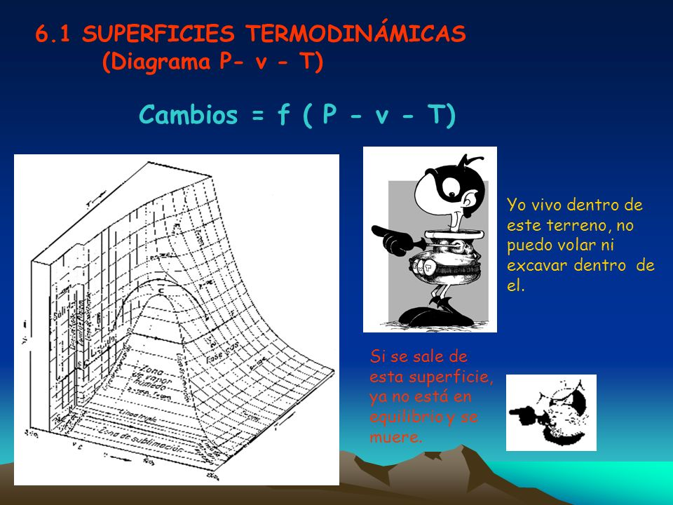 6.1 SUPERFICIES TERMODINÁMICAS (Diagrama P- v - T)