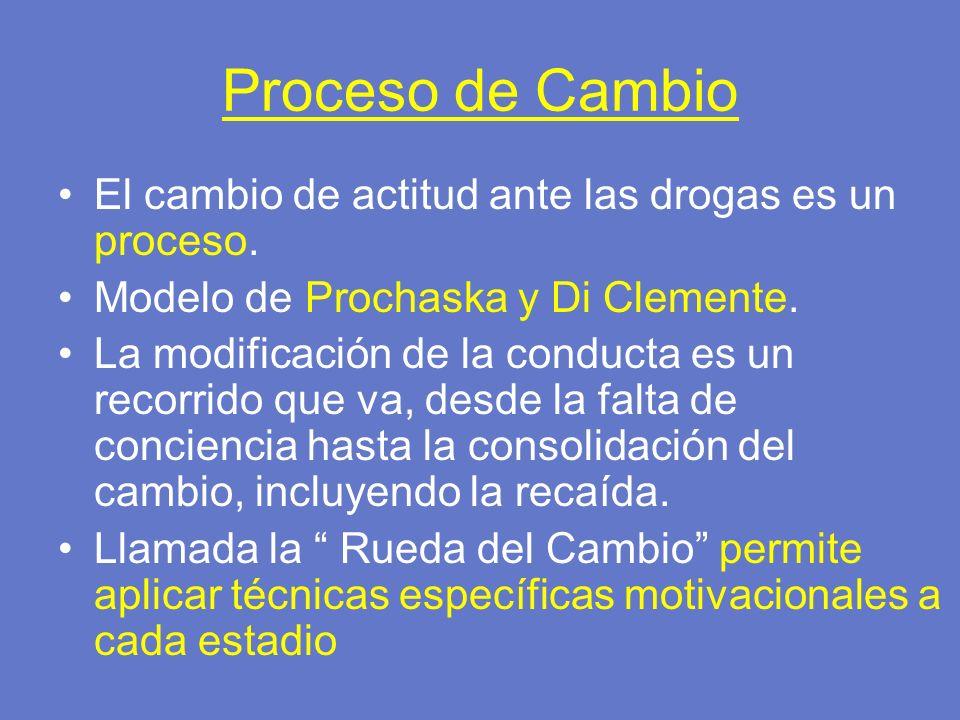 Proceso de Cambio El cambio de actitud ante las drogas es un proceso.