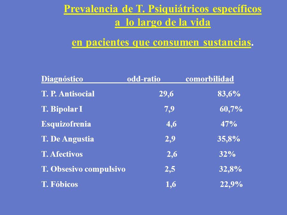 Prevalencia de T. Psiquiátricos específicos a lo largo de la vida