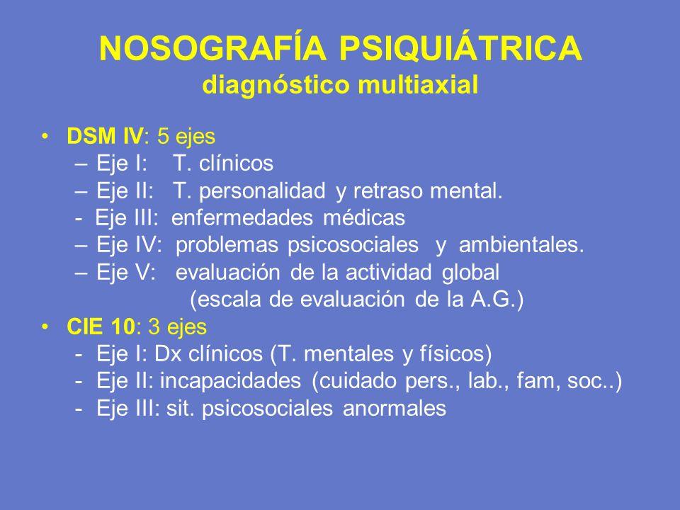 NOSOGRAFÍA PSIQUIÁTRICA diagnóstico multiaxial