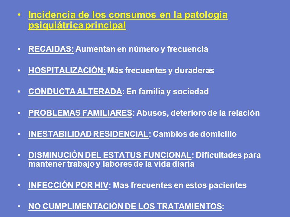 Incidencia de los consumos en la patología psiquiátrica principal