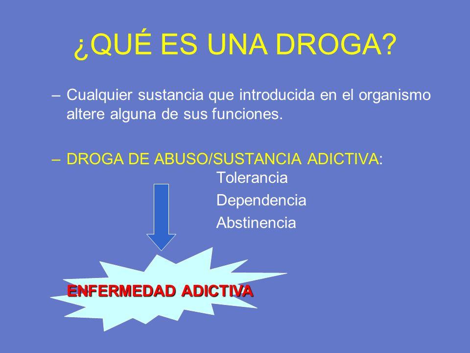 ¿QUÉ ES UNA DROGA Cualquier sustancia que introducida en el organismo altere alguna de sus funciones.