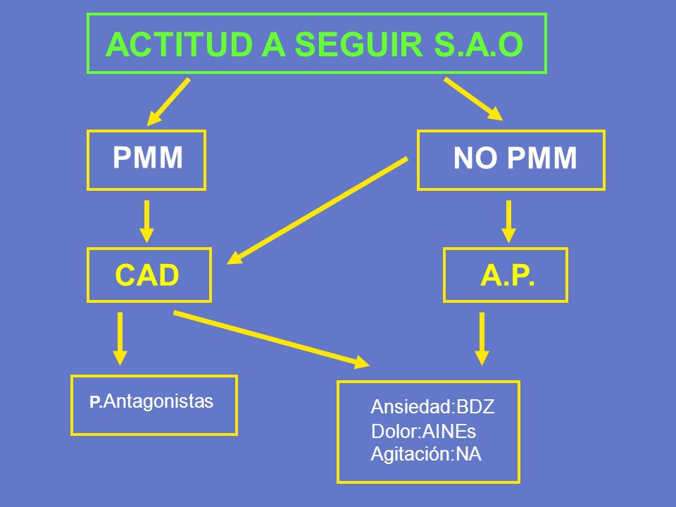 ACTITUD A SEGUIR S.A.O PMM NO PMM CAD A.P. Ansiedad:BDZ Dolor:AINEs
