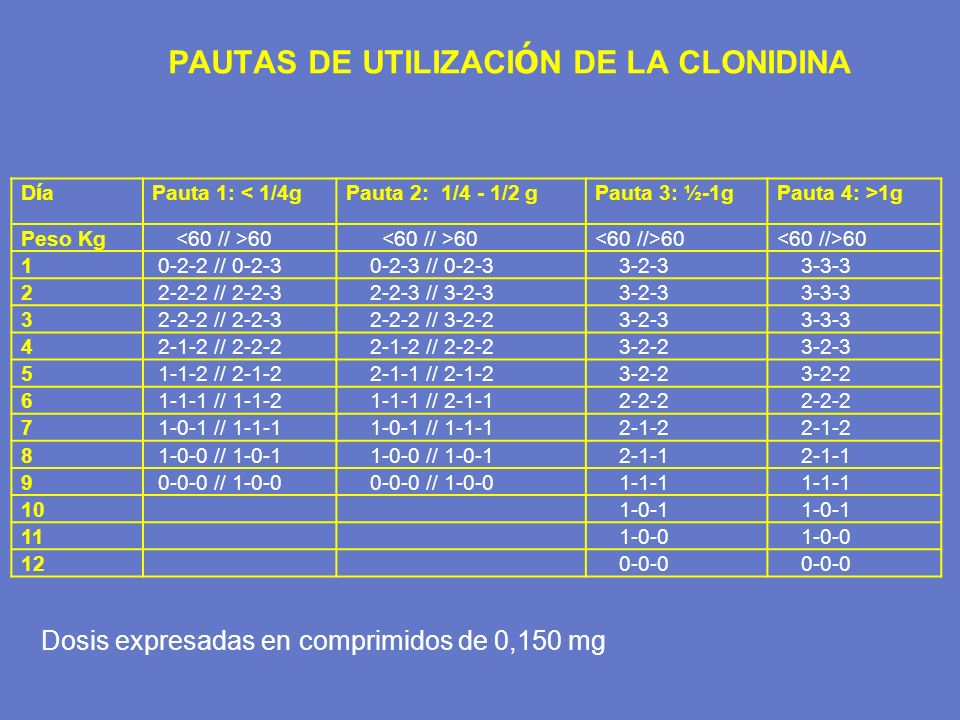 PAUTAS DE UTILIZACIÓN DE LA CLONIDINA