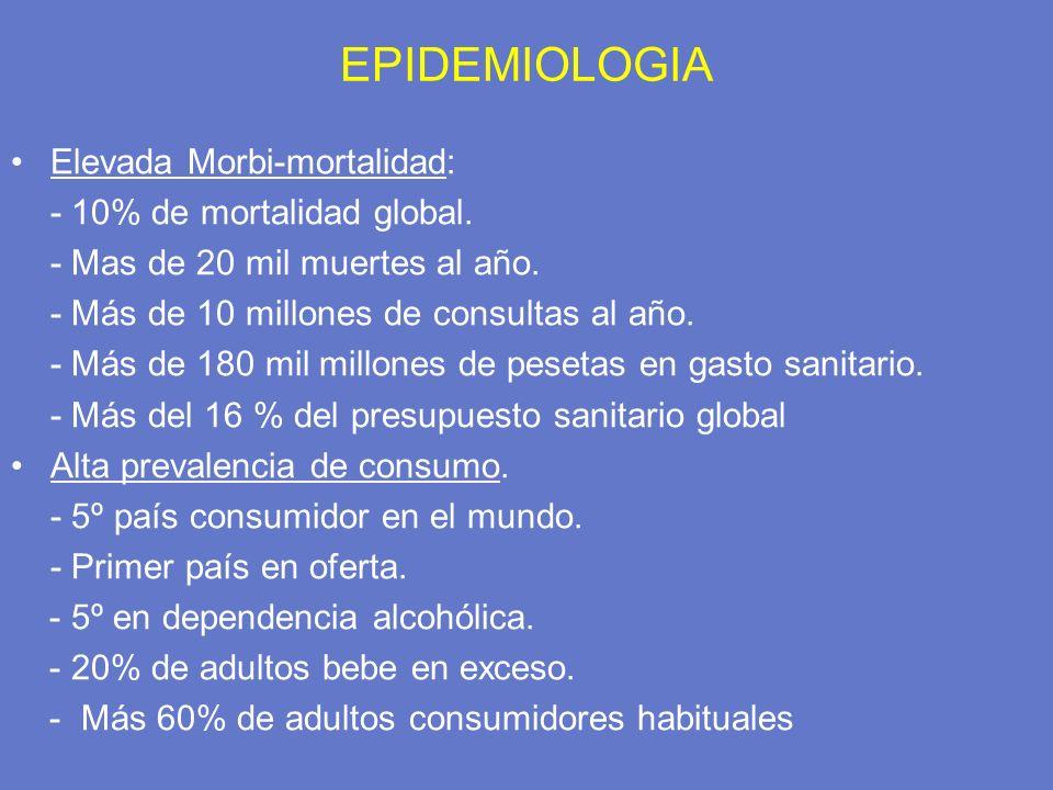 EPIDEMIOLOGIA Elevada Morbi-mortalidad: - 10% de mortalidad global.